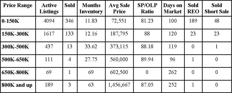 Jacksonville Florida Real Estate: Market Report January 2011