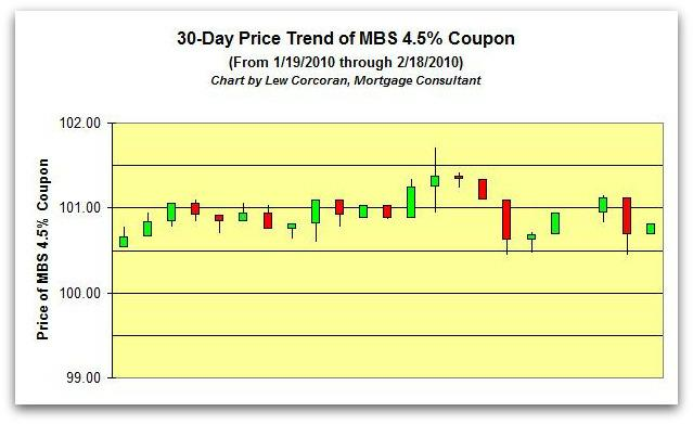 The price trend of the FNMA 30-Year 4.5% coupon from 1-19-2010 to 2-18-2010