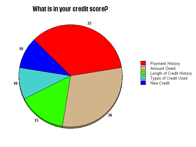 how to find my credit score