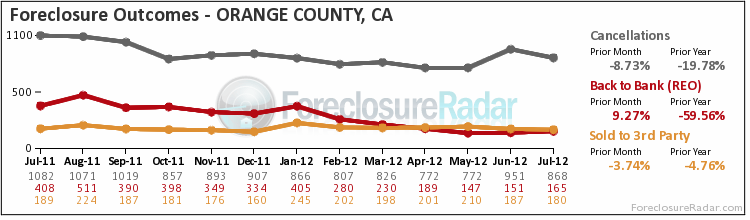 OC foreclosure outcomes July 2012