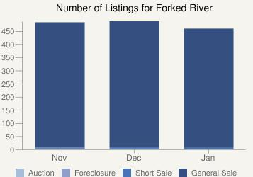 Number of Listings Forked River Karl Hess
