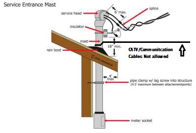 Improper CATV wire on service mast Wenatchee Home Inspection