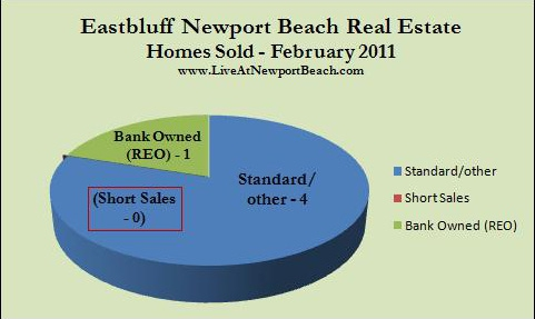 Eastbluff homes sold Feb. 2011