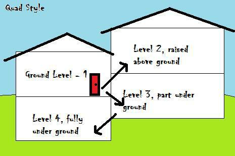 Quad level homes in wichita ks what 39 s a quad for Quad level house plans