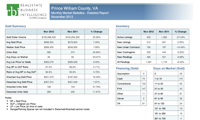 Real Estate Market Update November 2012 prince william county