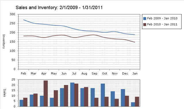 Louisa sale and inventory graphs