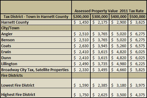 2011 Harnett County Property Taxes | Harnett County NC Property Tax Guide