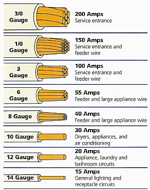Air condition and heat pump over current protection and wire sizes wire chart chelan home inspecitons greentooth Image collections