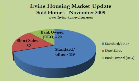 Irvine homes sold Nov. 2009