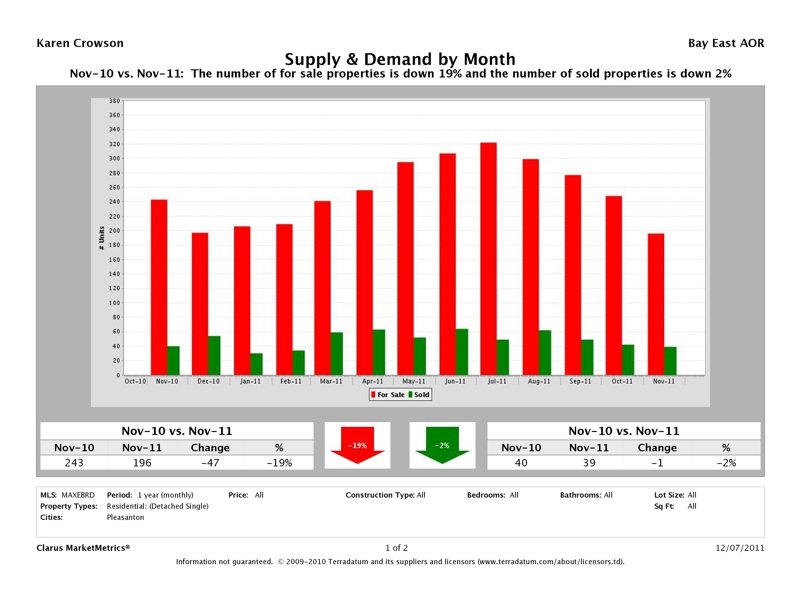 Pleasanton Detached Homes, Supply & Demand, November 2011