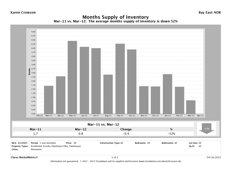 Pleasanton, CA Attached Homes Month's Supply Inventory Market Report, March 2012