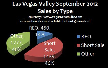 Las Vegas Area Short Sale, REO & Standard Sales