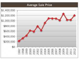 Elmwood Neighborhood of Berkeley, CA Avg. Sales Prices