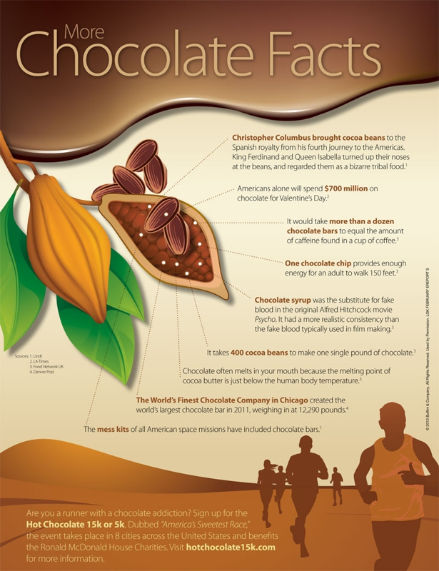Just In Time For Valentine's Day: Chocolate Facts