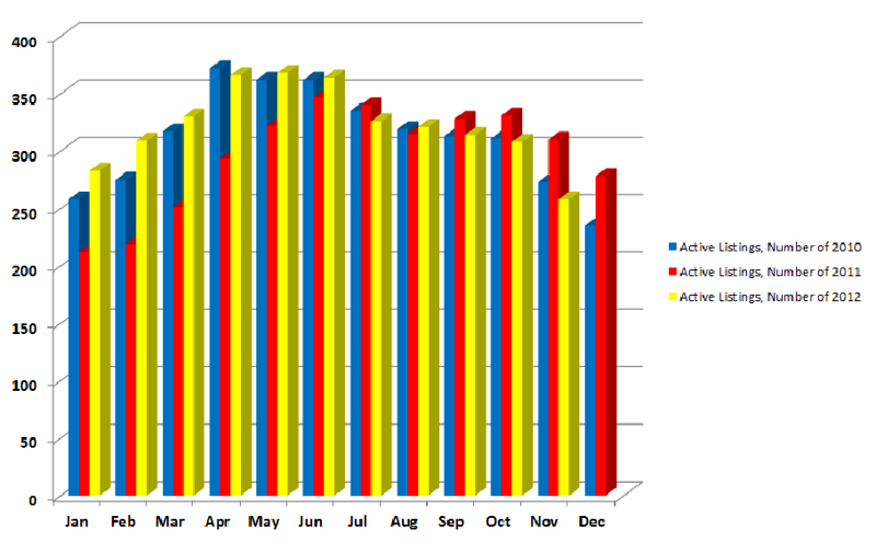Ridgefield Active Listings 2010-2012 Month to Month Comparison
