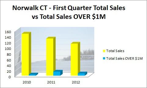 Norwalk First Quarter Total sales vs Sales Over $1M