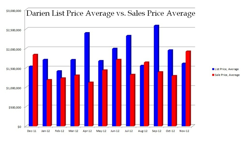 Darien CT List Price vs Sales Price