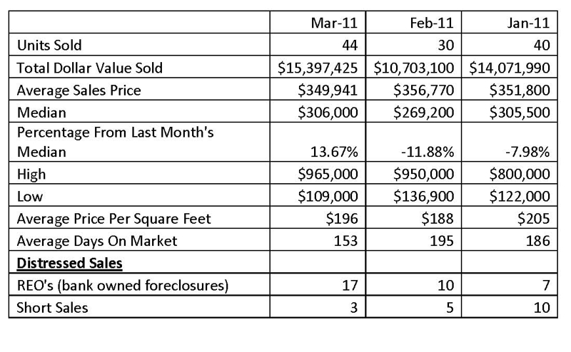 south lake tahoe sale statistics march 2011