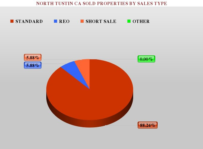 Graph Showing the Percentage of Foreclosures, Short Sales, and Standard Real Estate Listings Sold in North Tustin CA
