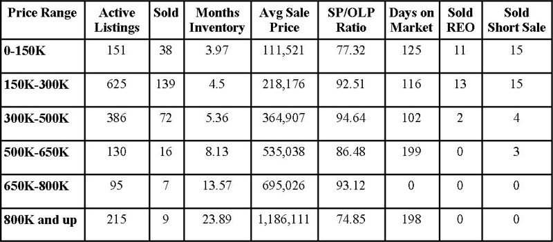 St Johns County Florida Market Report July 2012