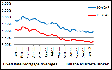 Need a new FHA home loan, or want to refinance for a lower mortgage payment? Freddie Mac shows homeloans this week averaged 3.98% for 30 year fixed rate mortgages, while 15 year fixed rate mortgages averaged 3.24%.