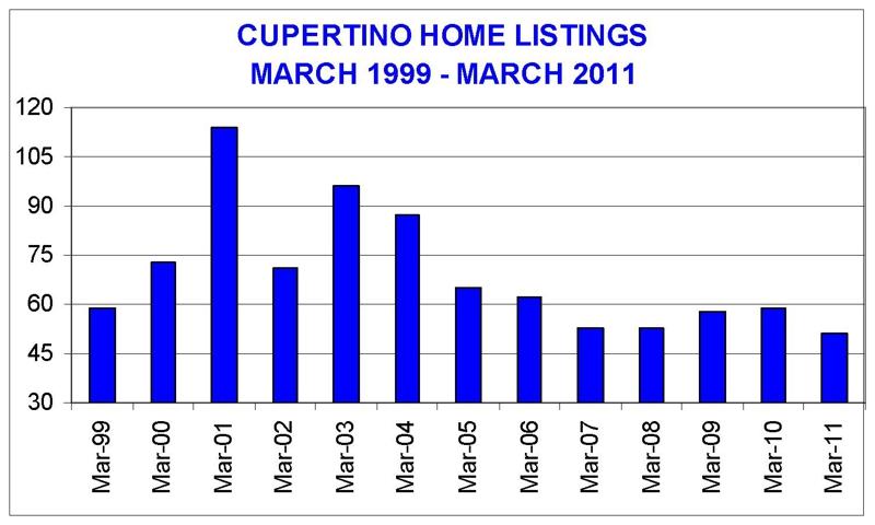 housing market graph. View of a tri-housing market