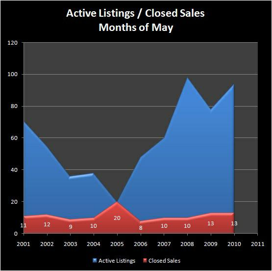 Homes for Sale - Active Listings, Closed Sales - NORTH GILHAM RMLS Market Area - Months of May, 2001-2010 - Jim Hale, Principal Broker, ACTIONAGENTS.NET