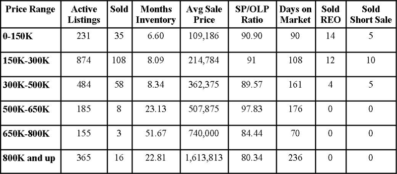 St Johns County Florida Market Report May 2010
