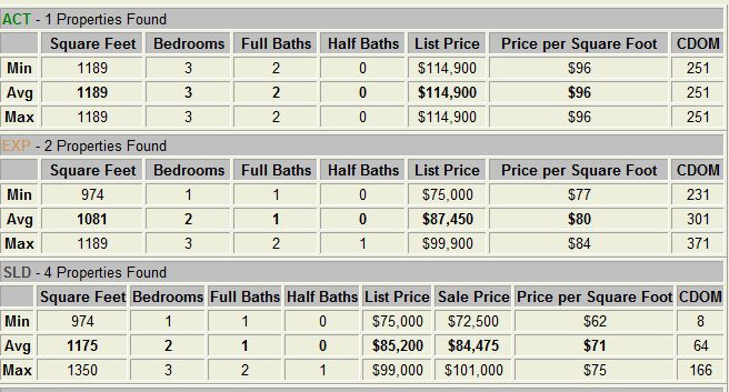 La Fontaine Condos Dallas TX Market Report