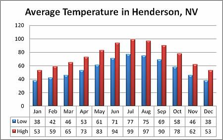 Henderson Nevada Weather Sunny And Warm