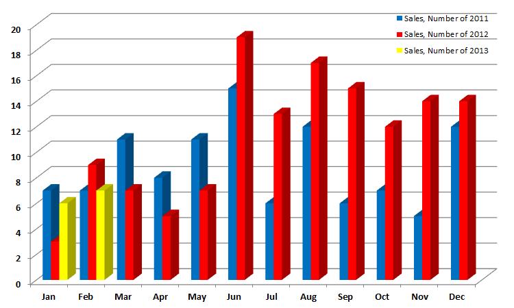 Weston Homes Sales Prices 2011-2013