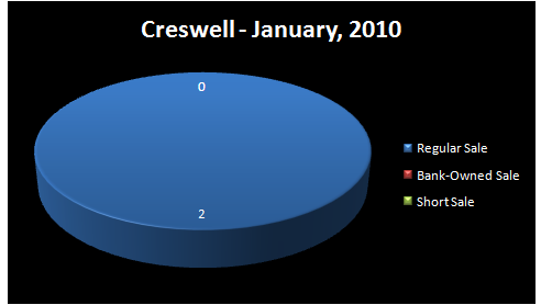 Chart - Homes Sold by Type of Sale: Regular, Short Sale,     Bank-Owned - CRESWELL RMLS sub-Market Area, Lane County, OR - January,     2010 - Jim Hale, Principal Broker, ACTIONAGENTS.NET