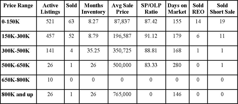 Clay County Market Report January 2012
