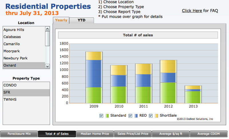 Oxnard, CA Foreclosure Percentage