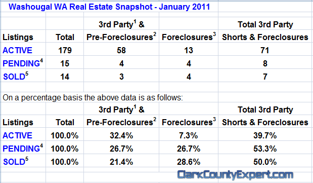 Washougal WA Real Estate Market Report, February 2011, by John Slocum & Kathryn Alexander REMAX Washougal WA