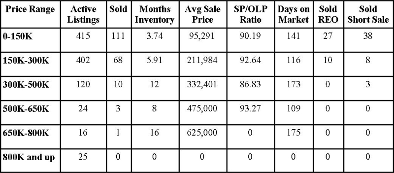 Clay County Market Report November 2012