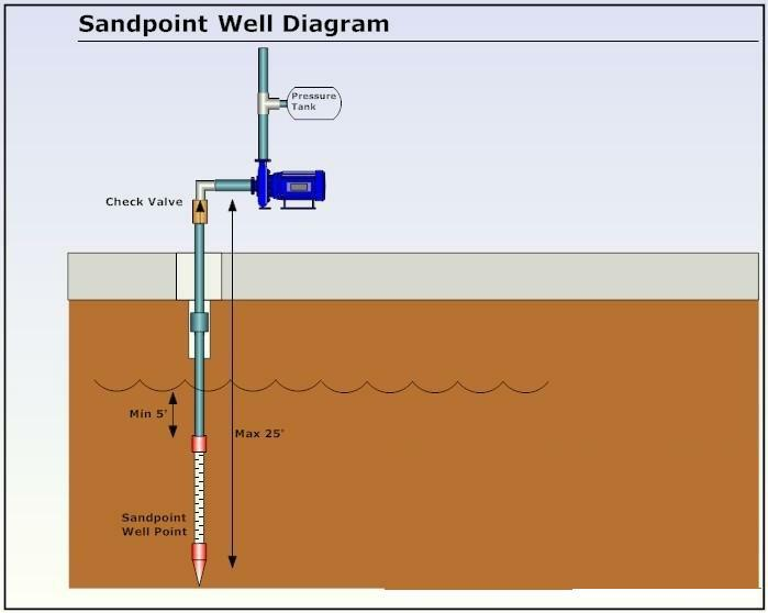 Sandpoint Well diagram