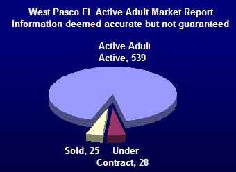 adult active west