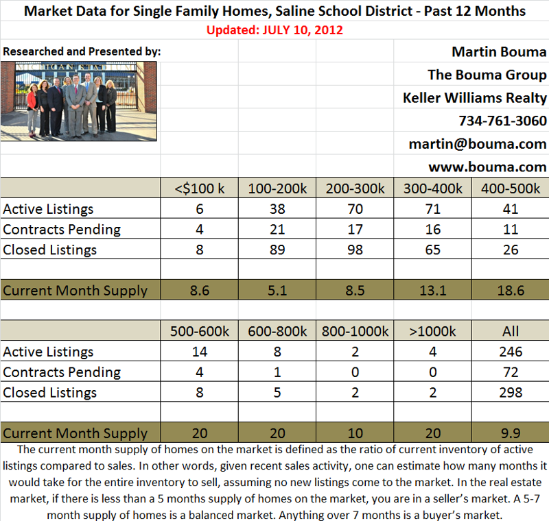 June 2012 Saline Real Estate Stats
