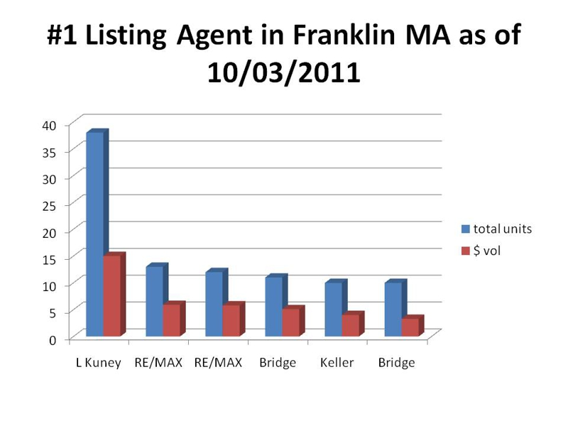 top listing agent franklin ma