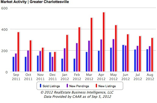Charlottesville Market Overview 2012