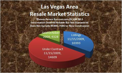 las vegas nv area october 2009 pendings report pendings drop slightly finally