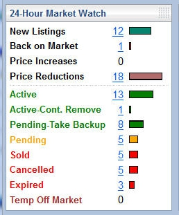 Sedona Real Estate Market Conditions for Monday 11-21-11