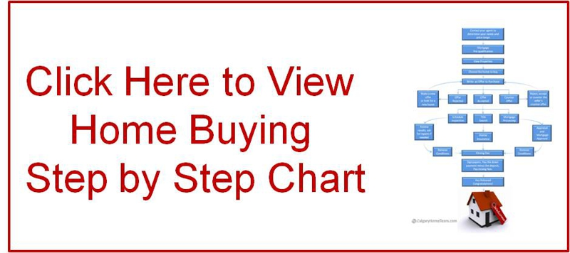 Home Buying Step by Step