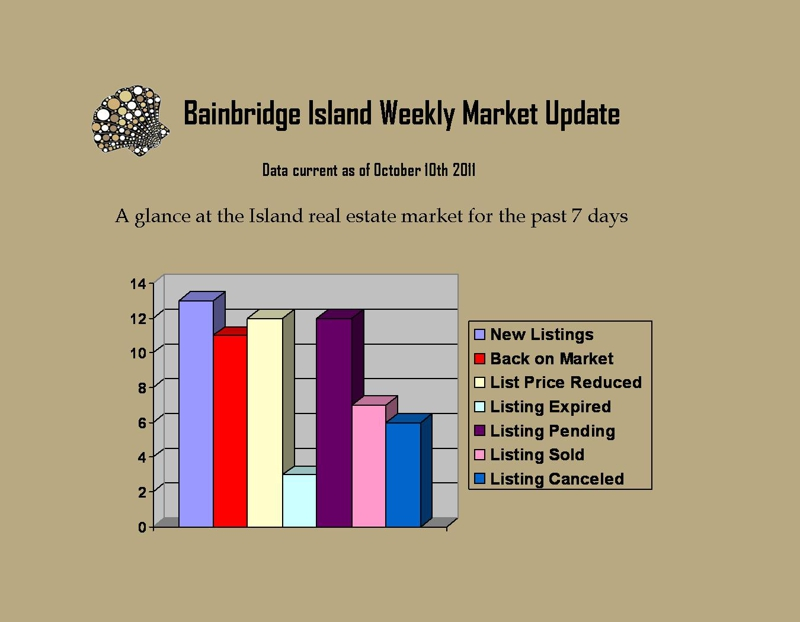 Graph for Bainbridge Market Real Estate Market