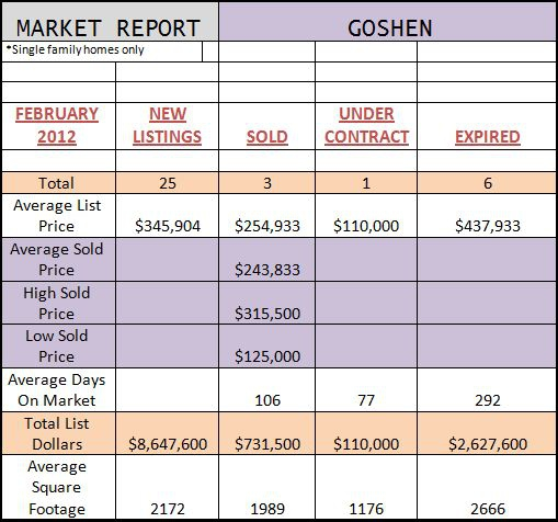 goshen ny market reports february 2012
