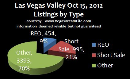 Las Vegas Area Sales by Type