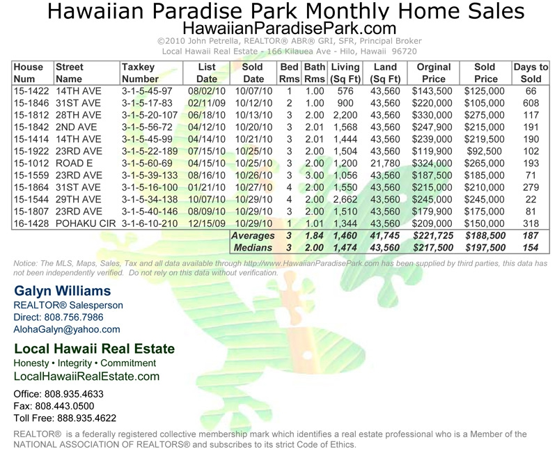 Hawaiian Paradise Park Home Sales for October 2010