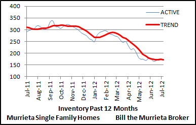 This chart shows the trend of Murrieta single family home inventory. Inventory is the number of homes currently listed for sale. When the number of homes listed for sale rises, it puts downward pressure on home prices because of increased supply. In contrast, when the number of homes listed for sale falls, it puts upward pressure on prices due to a smaller supply.