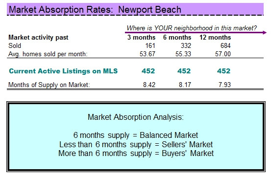 Newport Beach Homes Absorption Analysis